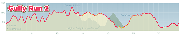 Gully Run 2 route profile
