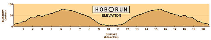 Hobo Run route profile